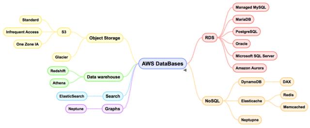 30 Days of DevOps: Choosing the right DB in AWS   EOBlog